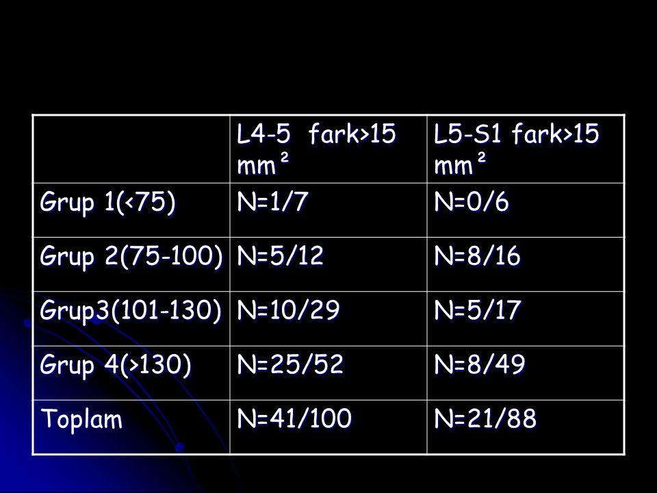 L4-5 fark>15 mm² L5-S1 fark>15 mm². Grup 1(<75) N=1/7. N=0/6. Grup 2(75-100) N=5/12. N=8/16.