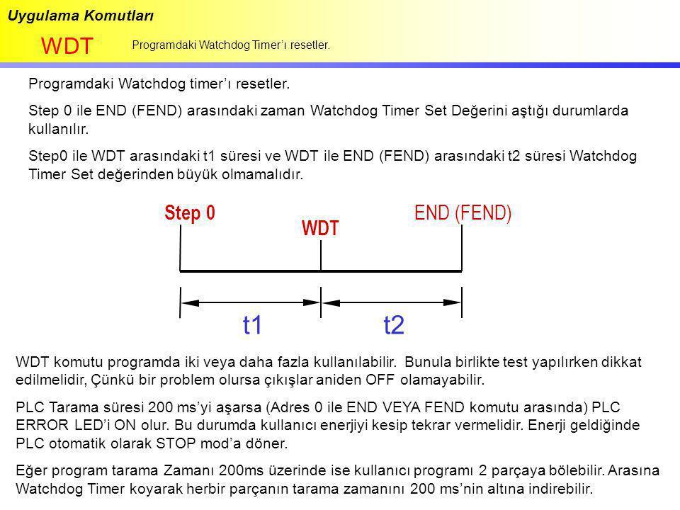 t1 t2 WDT Step 0 END (FEND) WDT Uygulama Komutları