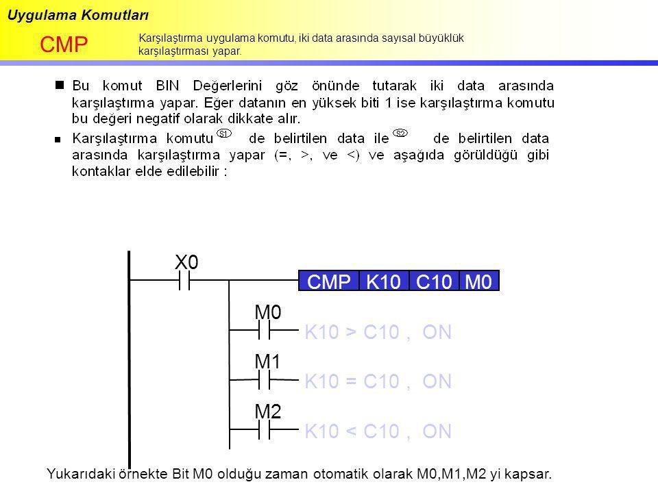CMP X0 CMP K10 C10 M0 M0 K10 > C10 , ON M1 K10 = C10 , ON M2