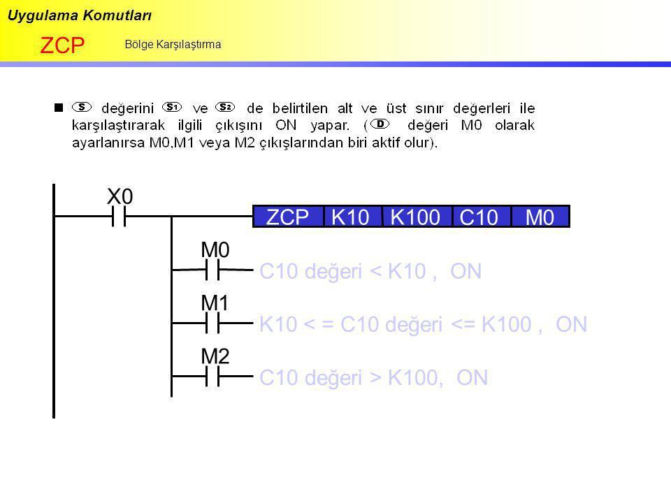 ZCP X0 ZCP K10 K100 C10 M0 M0 C10 değeri < K10 , ON M1