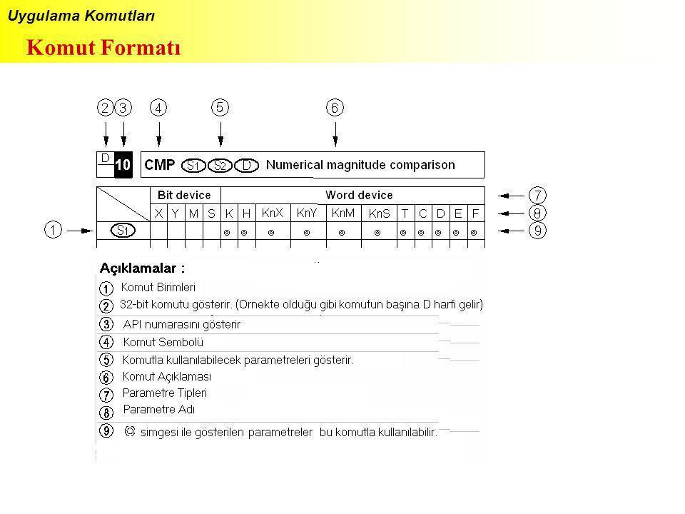 Uygulama Komutları Komut Formatı