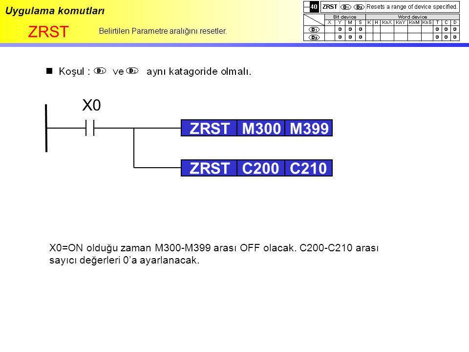 ZRST X0 ZRST M300 M399 ZRST C200 C210 Uygulama komutları