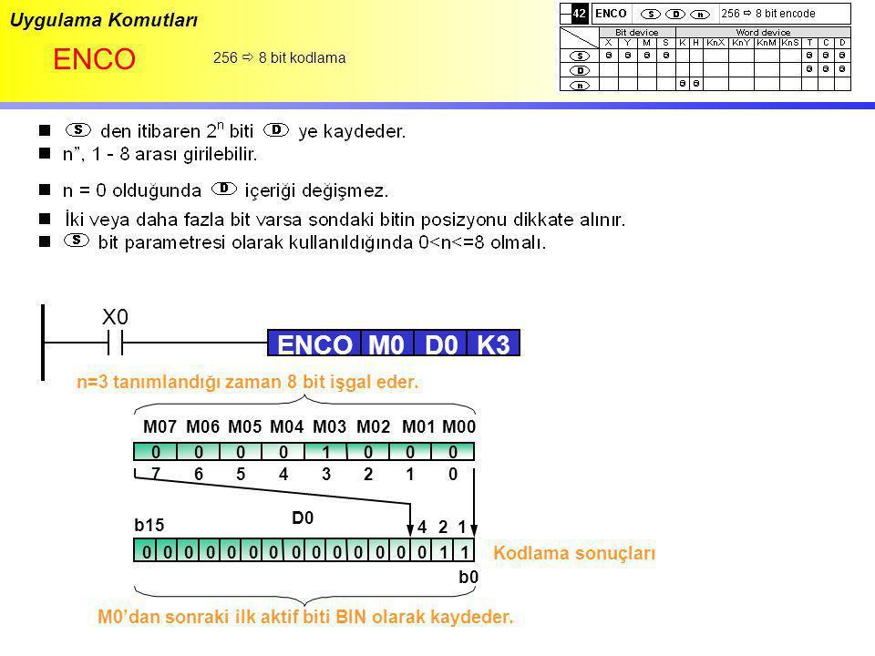 ENCO ENCO M0 D0 K3 X0 Uygulama Komutları