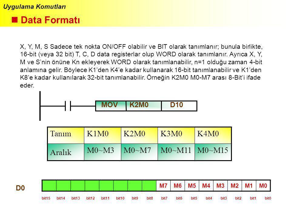 n Data Formatı Tanım K1M0 K2M0 K3M0 K4M0 Aralık M0~M3 M0~M7 M0~M11