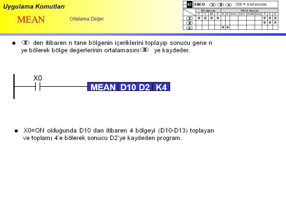 Uygulama Komutları MEAN Ortalama Değer X0 MEAN D10 D2 K4