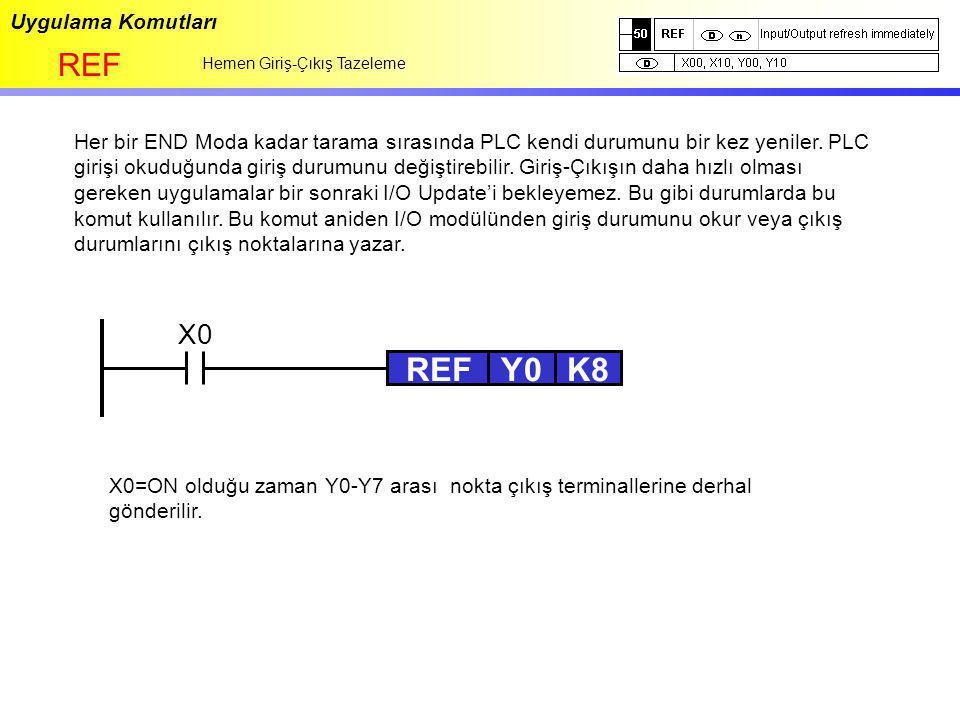REF Y0 K8 REF X0 Uygulama Komutları