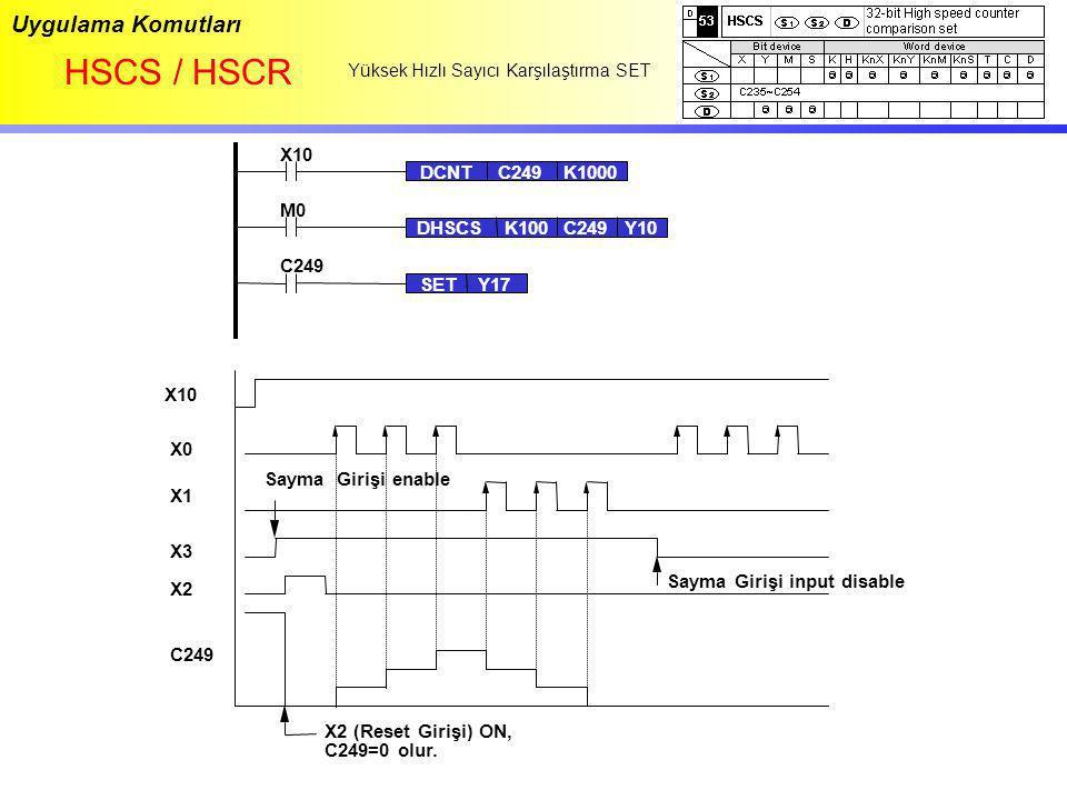 HSCS / HSCR Uygulama Komutları X10 DCNT C249 K1000 M0 DHSCS K100 C249