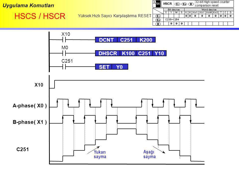 HSCS / HSCR Uygulama Komutları DCNT C251 K200 DHSCR K100 C251 Y10 SET
