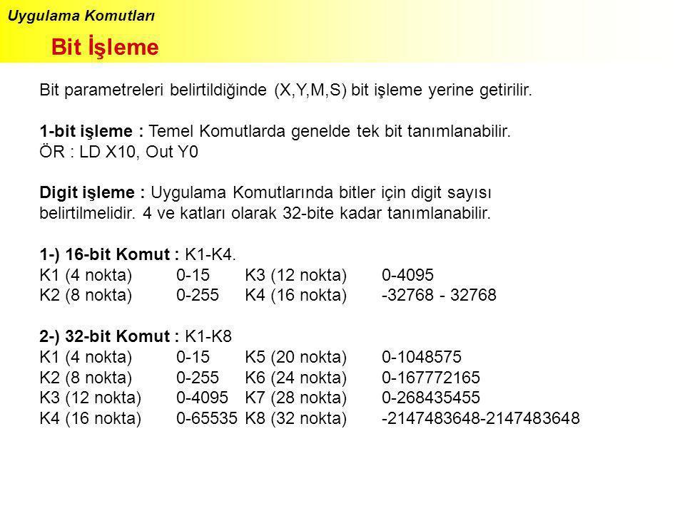 Uygulama Komutları Bit İşleme. Bit parametreleri belirtildiğinde (X,Y,M,S) bit işleme yerine getirilir.