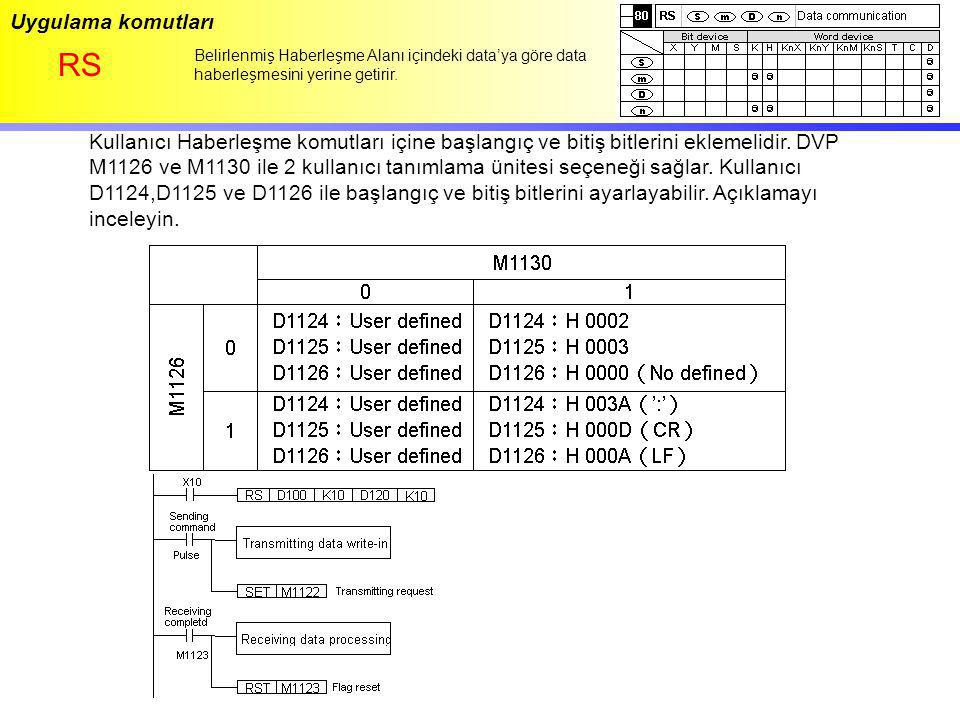Uygulama komutları RS. Belirlenmiş Haberleşme Alanı içindeki data'ya göre data haberleşmesini yerine getirir.