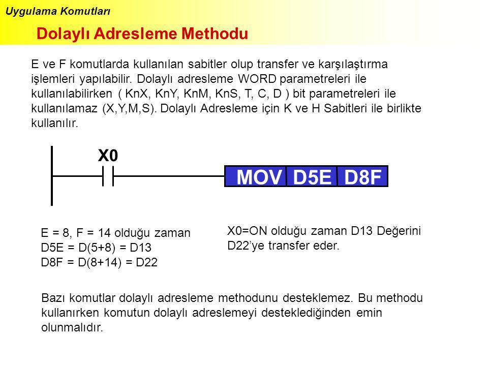 MOV D5E D8F X0 Dolaylı Adresleme Methodu