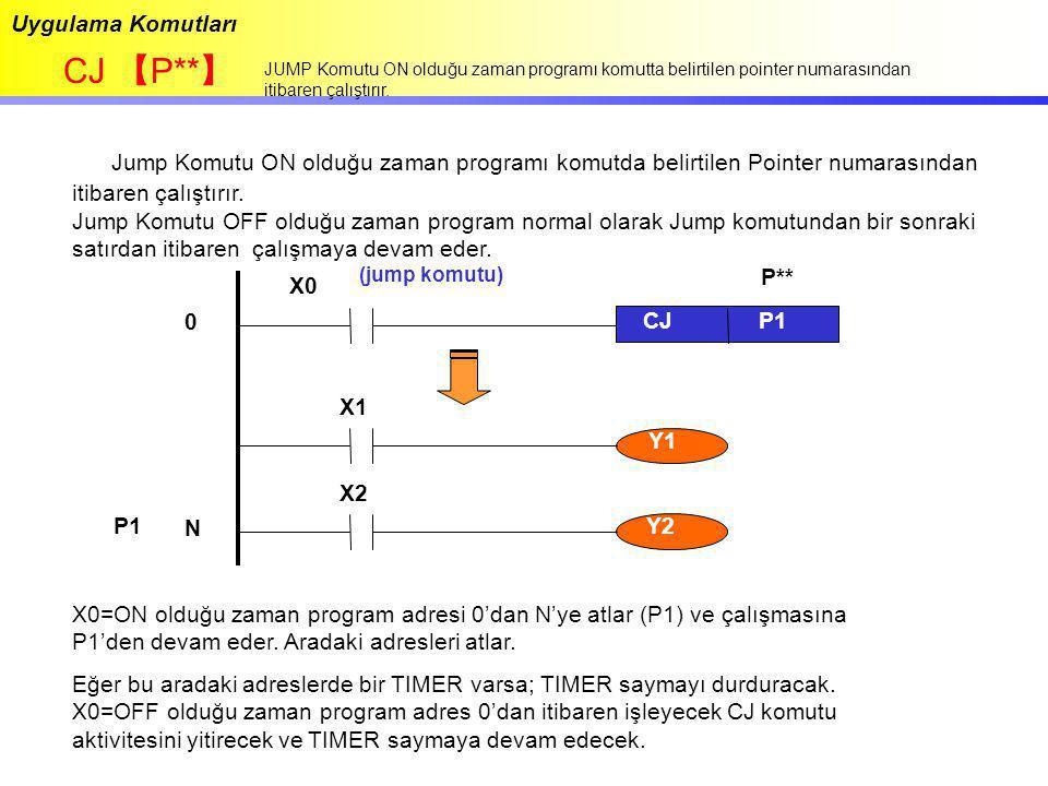 Uygulama Komutları CJ 【P**】 JUMP Komutu ON olduğu zaman programı komutta belirtilen pointer numarasından itibaren çalıştırır.