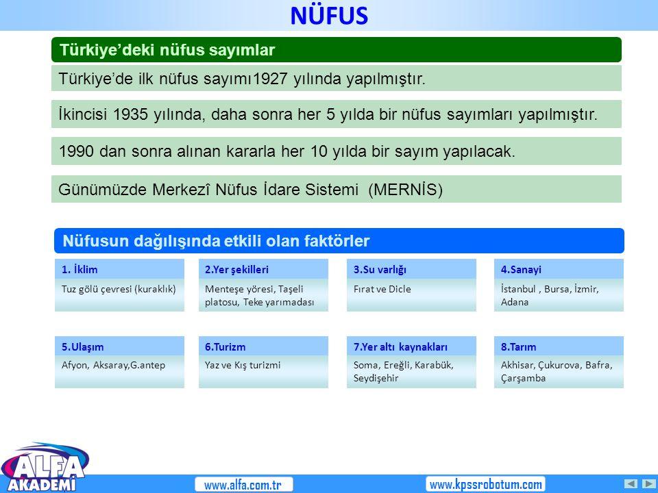 NÜFUS Türkiye'deki nüfus sayımlar