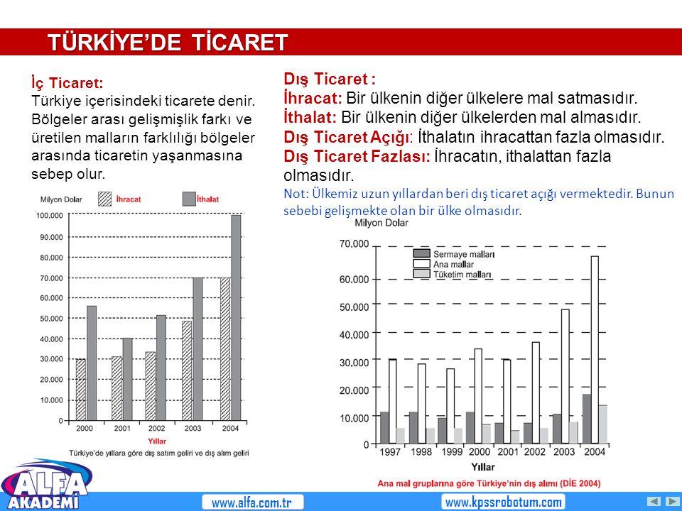 TÜRKİYE'DE TİCARET Dış Ticaret :