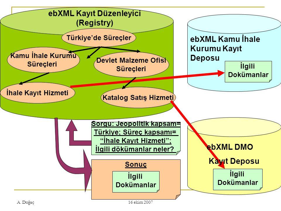 ebXML Kayıt Düzenleyici (Registry)
