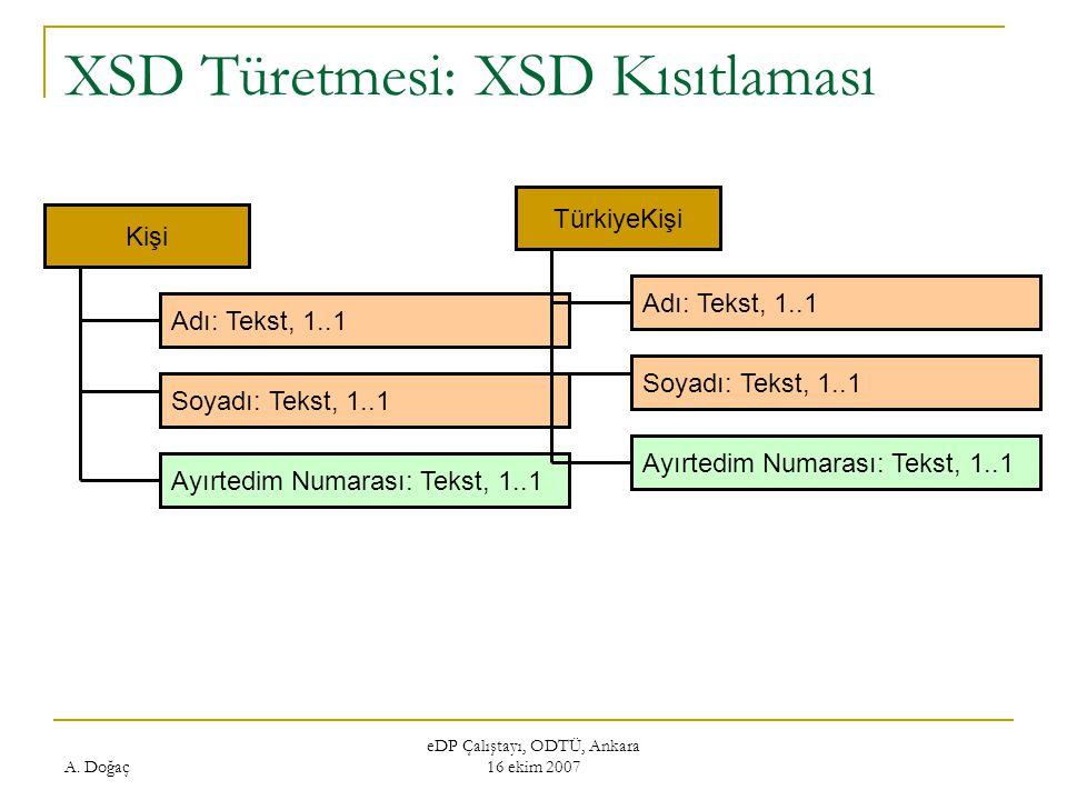 XSD Türetmesi: XSD Kısıtlaması