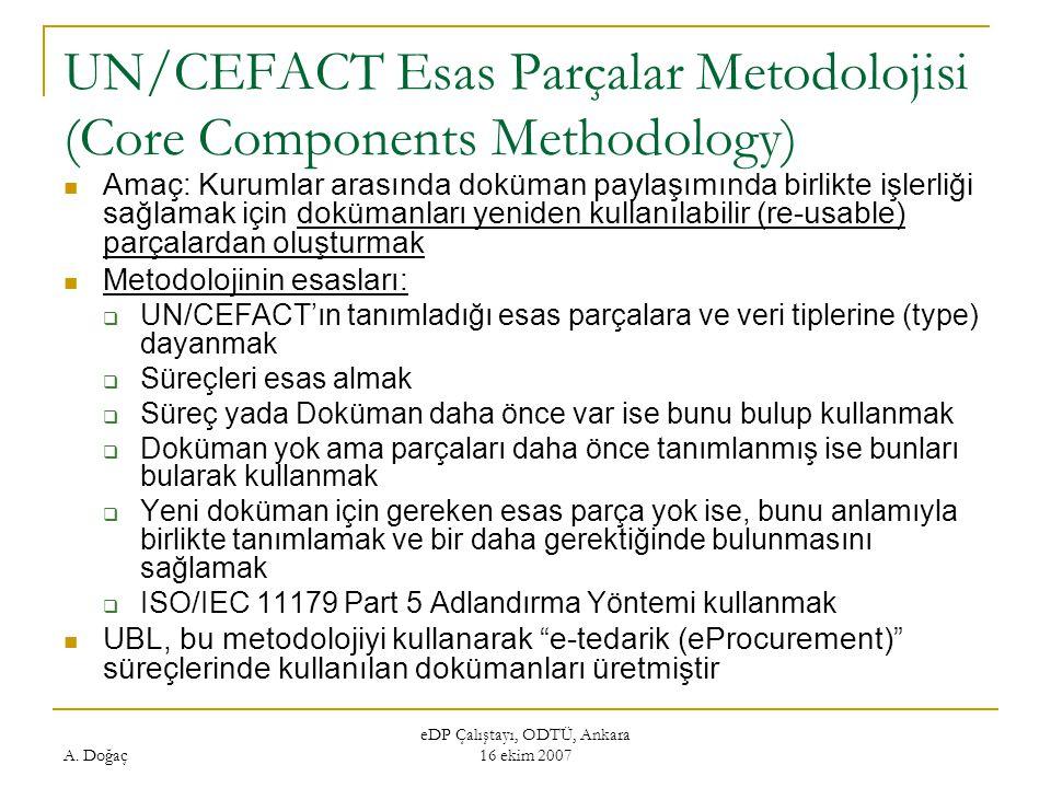 UN/CEFACT Esas Parçalar Metodolojisi (Core Components Methodology)