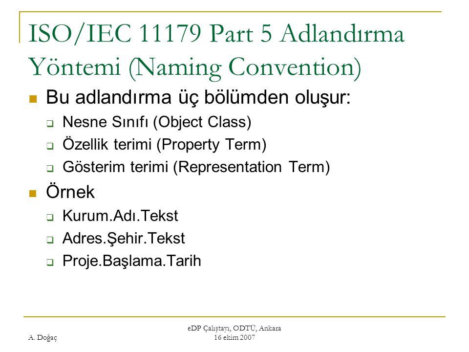 ISO/IEC 11179 Part 5 Adlandırma Yöntemi (Naming Convention)