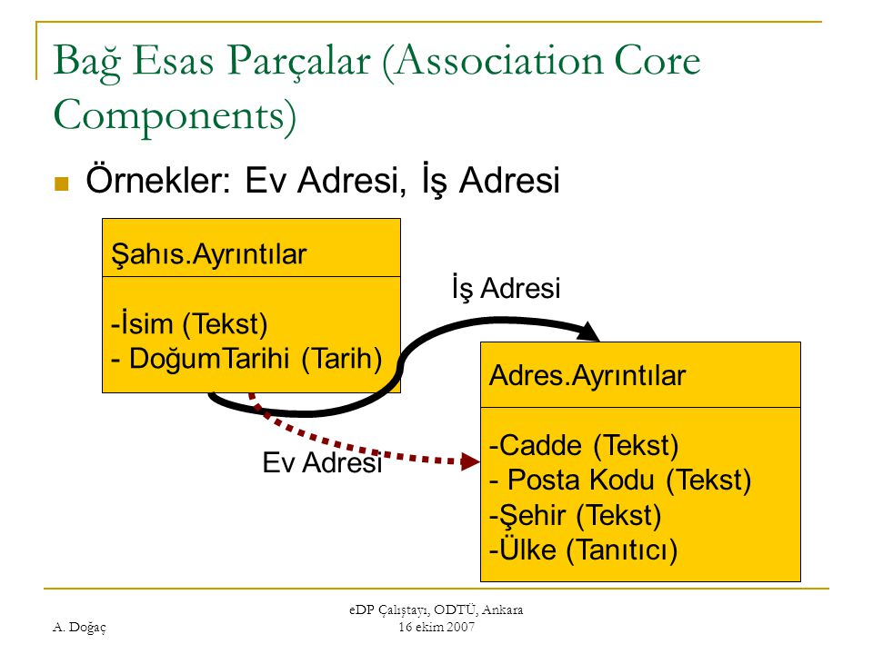 Bağ Esas Parçalar (Association Core Components)
