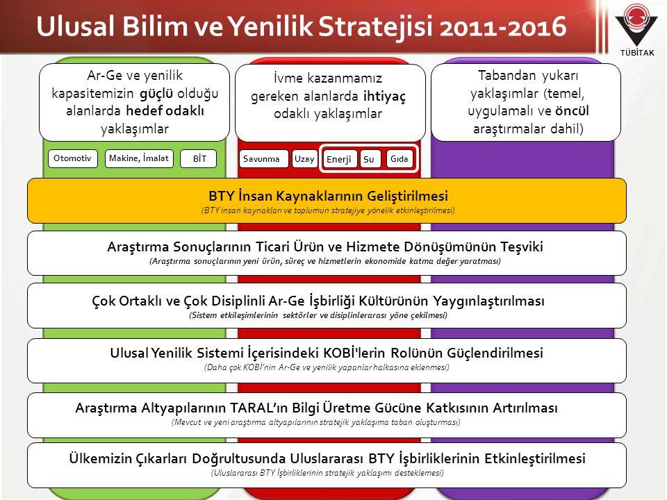 Ulusal Bilim ve Yenilik Stratejisi 2011-2016