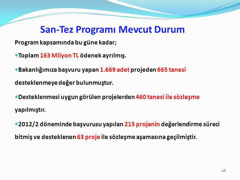 San-Tez Programı Mevcut Durum