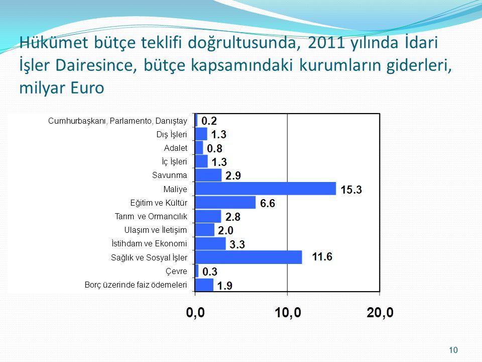 Hükümet bütçe teklifi doğrultusunda, 2011 yılında İdari İşler Dairesince, bütçe kapsamındaki kurumların giderleri, milyar Euro