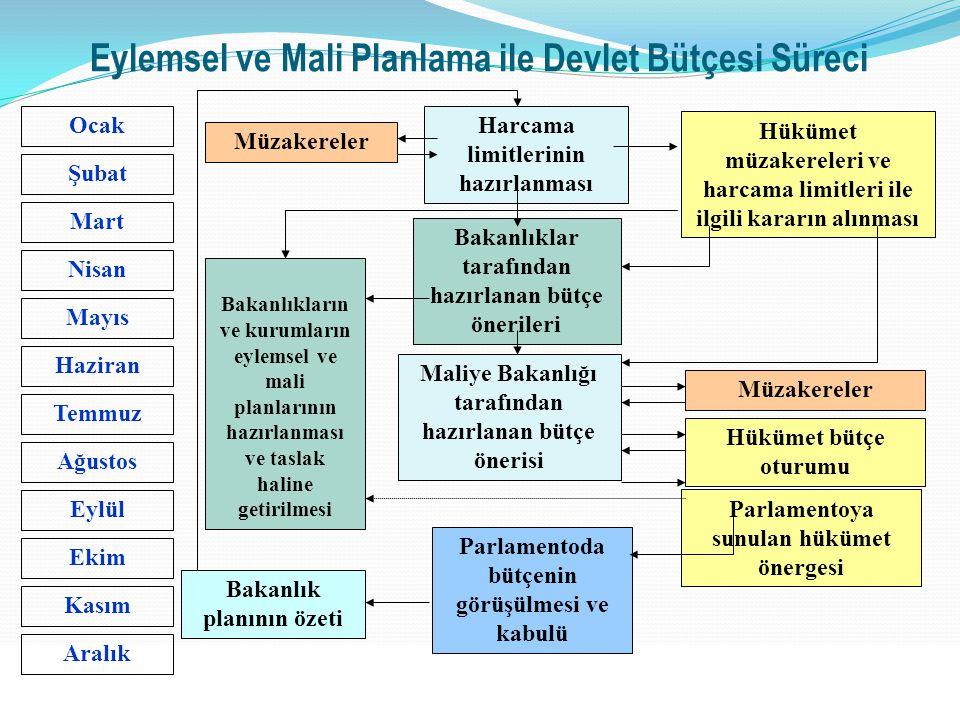 Eylemsel ve Mali Planlama ile Devlet Bütçesi Süreci
