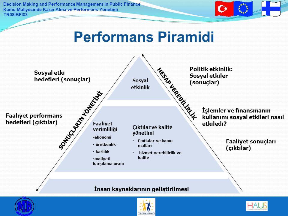 Performans Piramidi Politik etkinlik: Sosyal etkiler (sonuçlar)