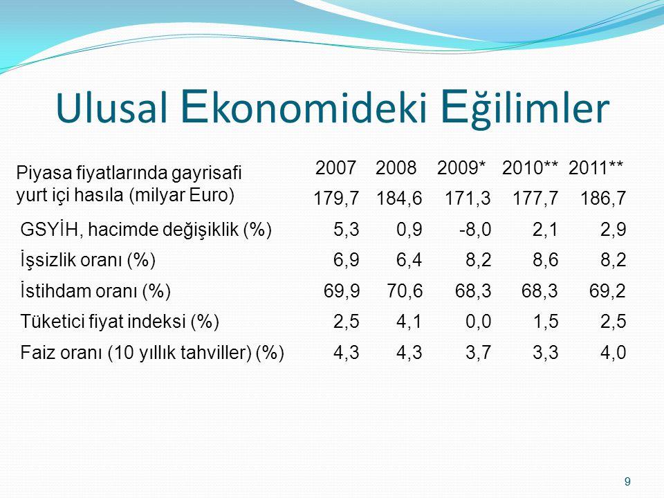 Ulusal Ekonomideki Eğilimler
