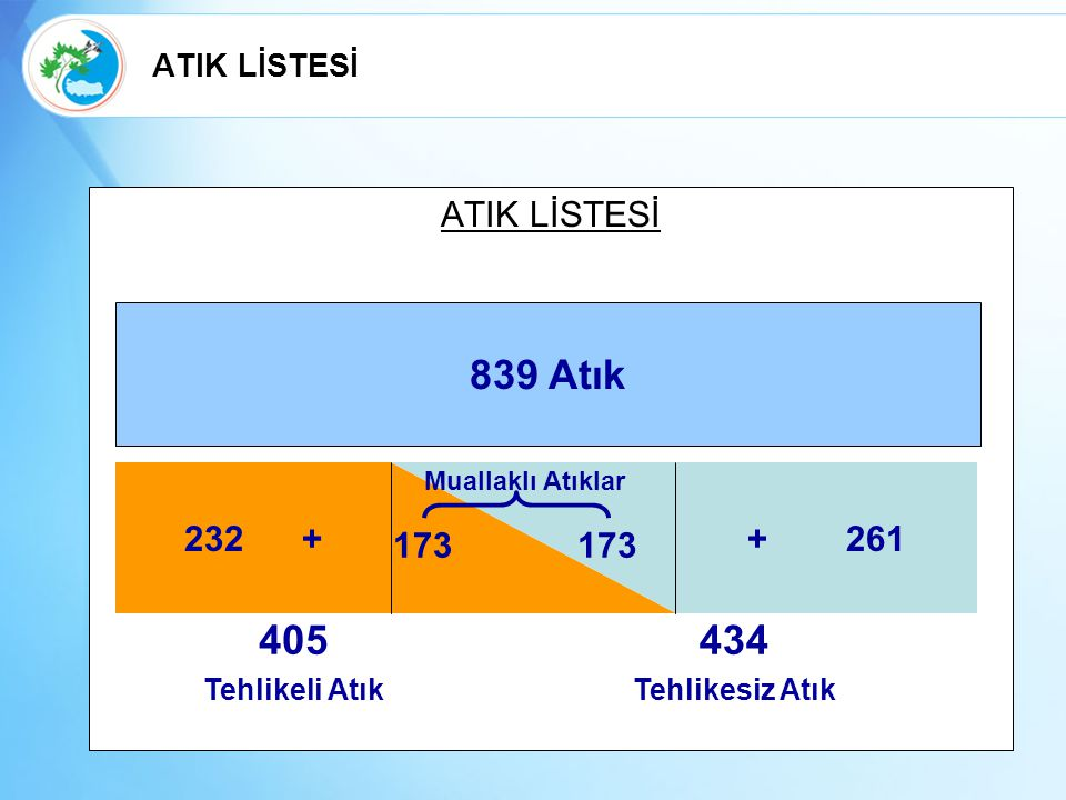 839 Atık 405 434 ATIK LİSTESİ 232 + + 261 173 173 ATIK LİSTESİ