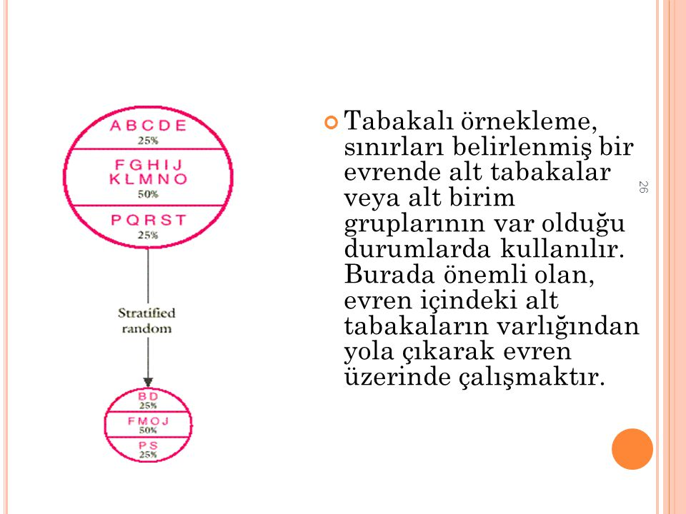 Tabakalı örnekleme, sınırları belirlenmiş bir evrende alt tabakalar veya alt birim gruplarının var olduğu durumlarda kullanılır.