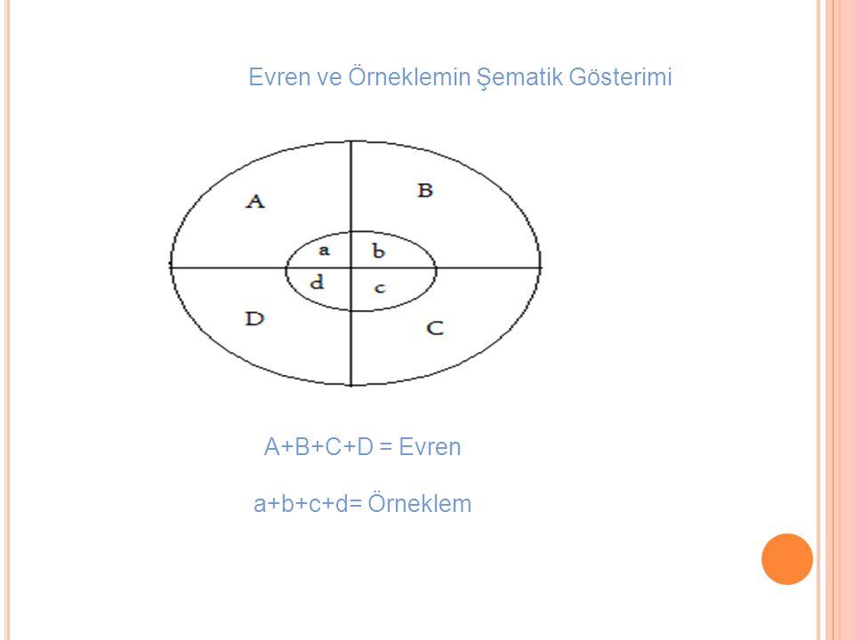 Evren ve Örneklemin Şematik Gösterimi