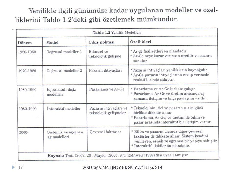Aksaray Üniv., İşletme Bölümü, YNT/Z 514