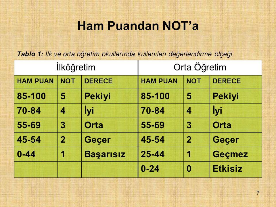 Ham Puandan NOT'a İlköğretim Orta Öğretim 85-100 5 Pekiyi 70-84 4 İyi