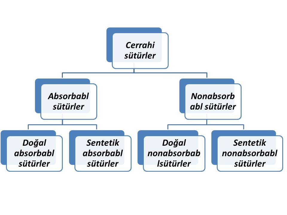 Doğal absorbabl sütürler Sentetik absorbabl sütürler