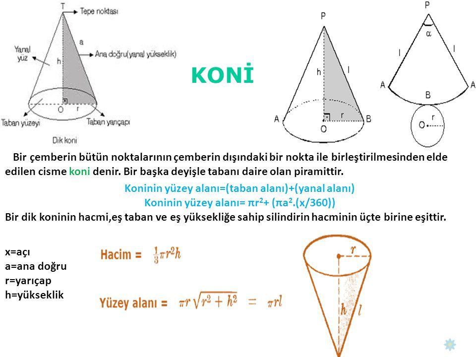 Koninin yüzey alanı=(taban alanı)+(yanal alanı)