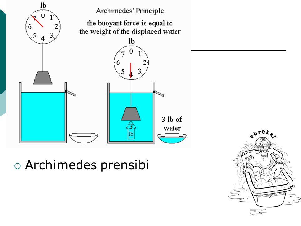Archimedes prensibi