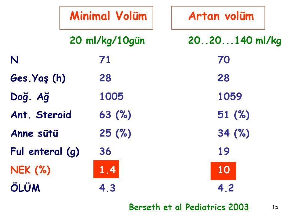 Minimal Volüm Artan volüm 20 ml/kg/10gün 20..20...140 ml/kg