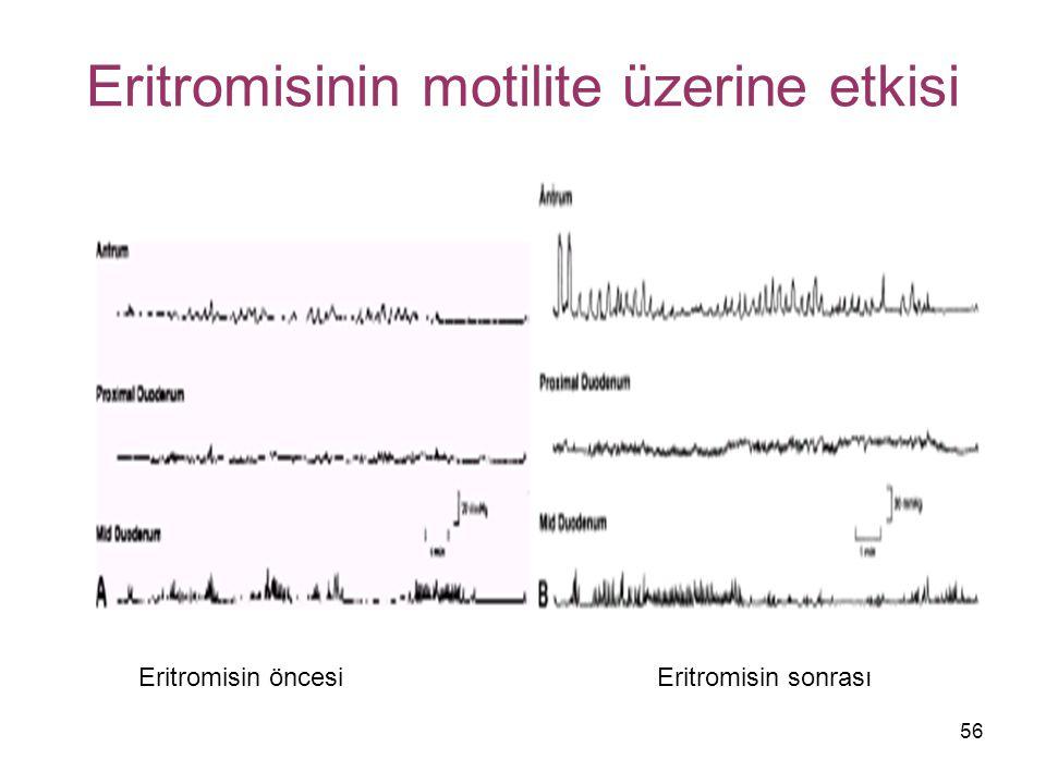 Eritromisinin motilite üzerine etkisi