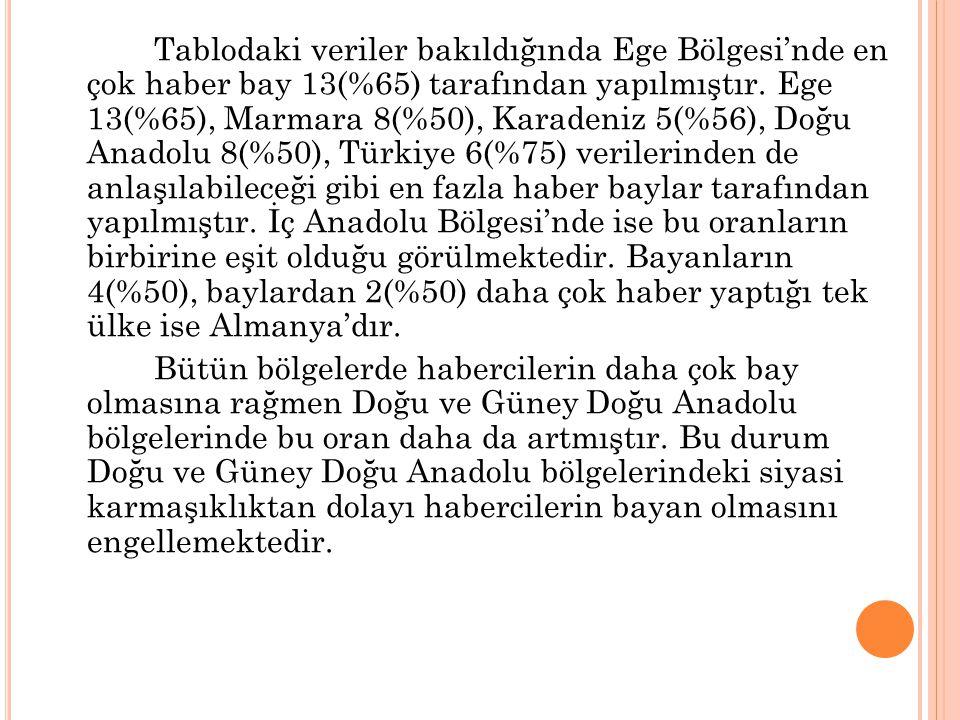 Tablodaki veriler bakıldığında Ege Bölgesi'nde en çok haber bay 13(%65) tarafından yapılmıştır. Ege 13(%65), Marmara 8(%50), Karadeniz 5(%56), Doğu Anadolu 8(%50), Türkiye 6(%75) verilerinden de anlaşılabileceği gibi en fazla haber baylar tarafından yapılmıştır. İç Anadolu Bölgesi'nde ise bu oranların birbirine eşit olduğu görülmektedir. Bayanların 4(%50), baylardan 2(%50) daha çok haber yaptığı tek ülke ise Almanya'dır.