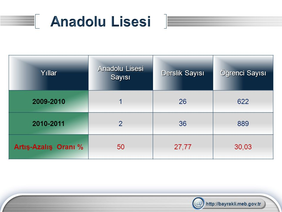 Anadolu Lisesi Yıllar Anadolu Lisesi Sayısı Derslik Sayısı
