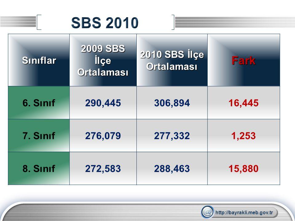 SBS 2010 Fark Sınıflar 2009 SBS İlçe Ortalaması