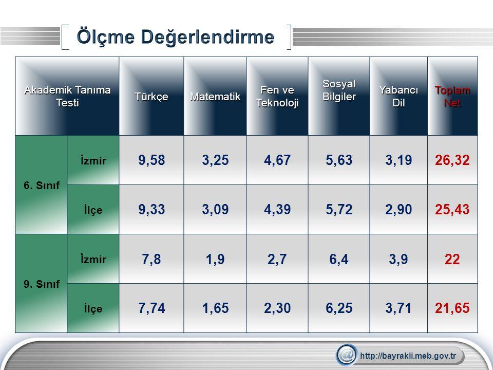 Ölçme Değerlendirme Akademik Tanıma Testi. Türkçe. Matematik. Fen ve Teknoloji. Sosyal Bilgiler.
