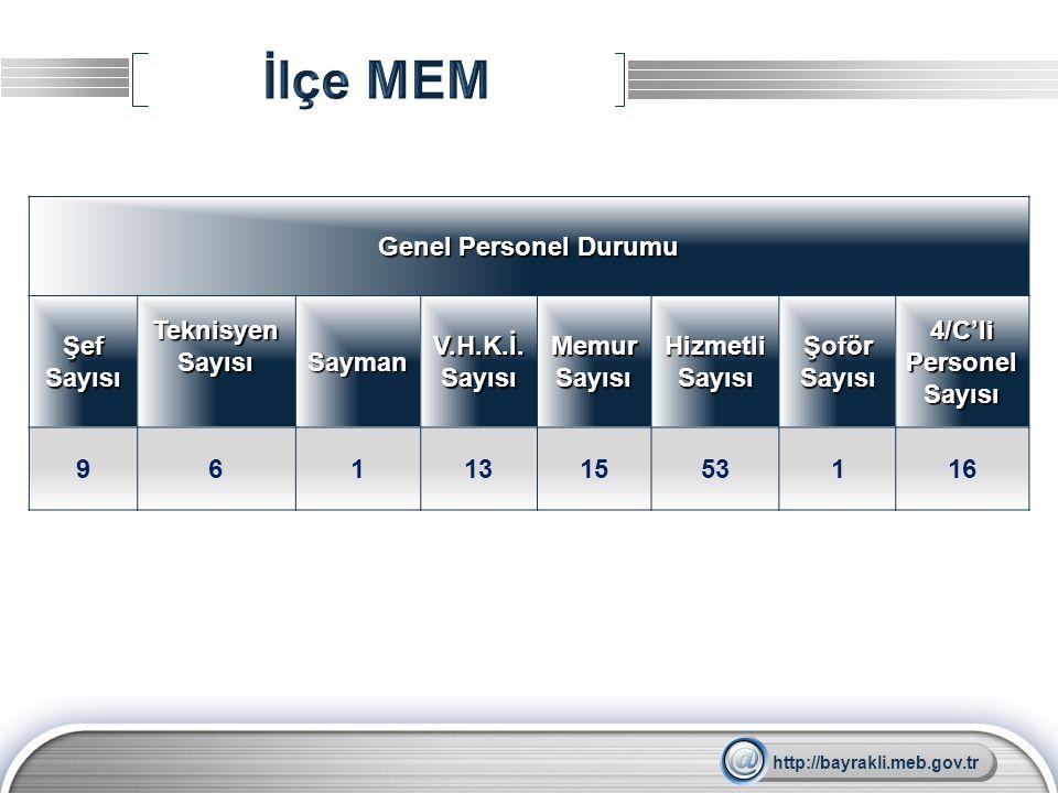 İlçe MEM Genel Personel Durumu Şef Sayısı Teknisyen Sayısı Sayman
