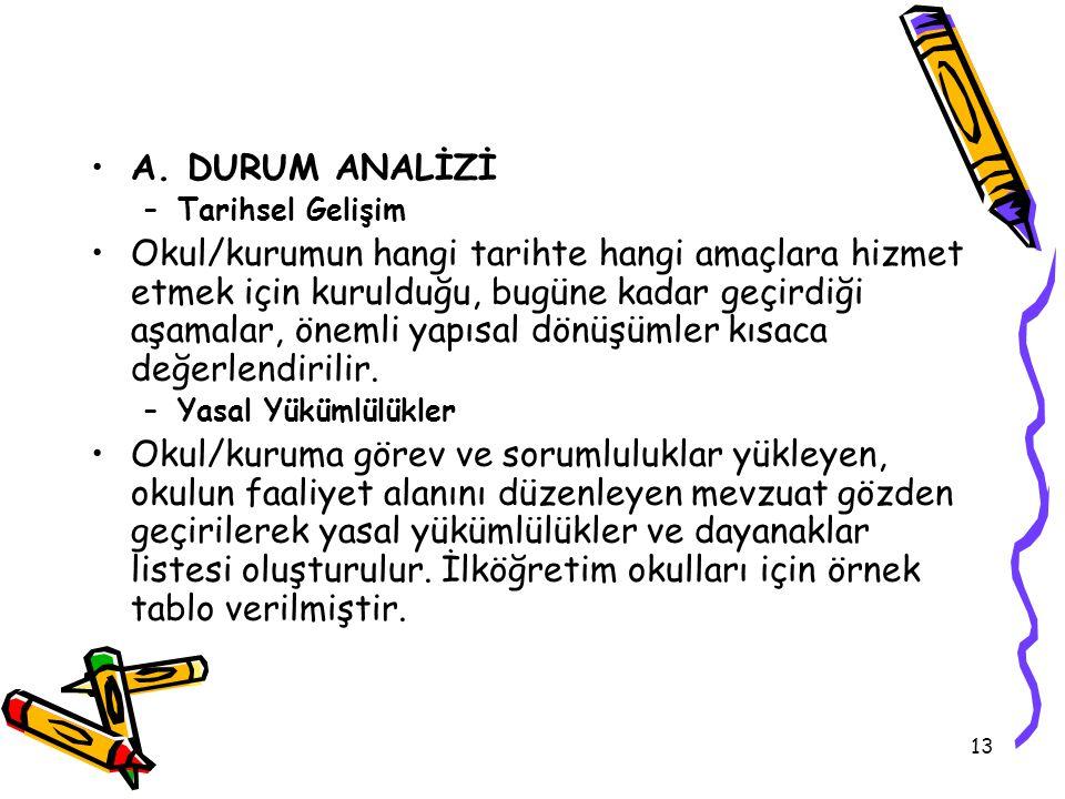 A. DURUM ANALİZİ Tarihsel Gelişim.