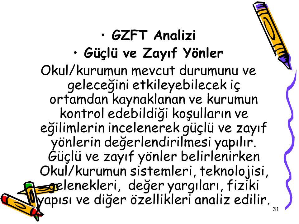 GZFT Analizi Güçlü ve Zayıf Yönler.