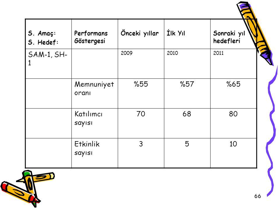 SAM-1, SH-1 Memnuniyet oranı %55 %57 %65 Katılımcı sayısı 70 68 80
