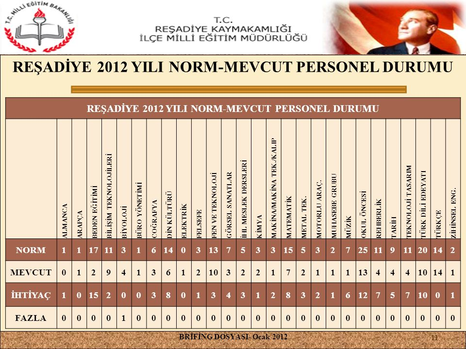 REŞADİYE 2012 YILI NORM-MEVCUT PERSONEL DURUMU