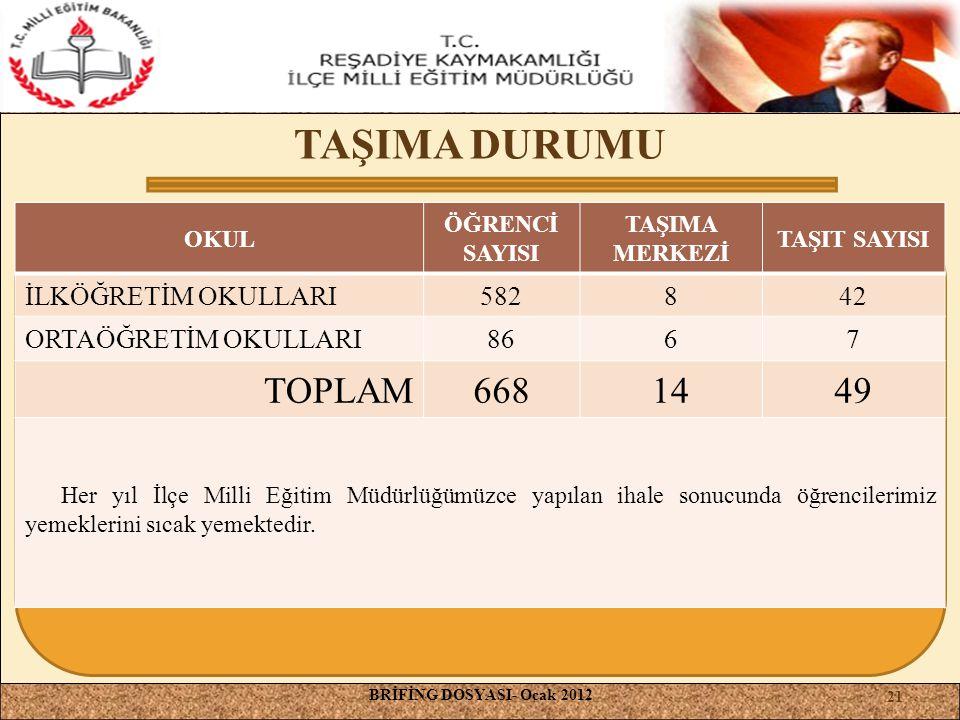 TAŞIMA DURUMU TOPLAM 668 14 49 İLKÖĞRETİM OKULLARI 582 8 42