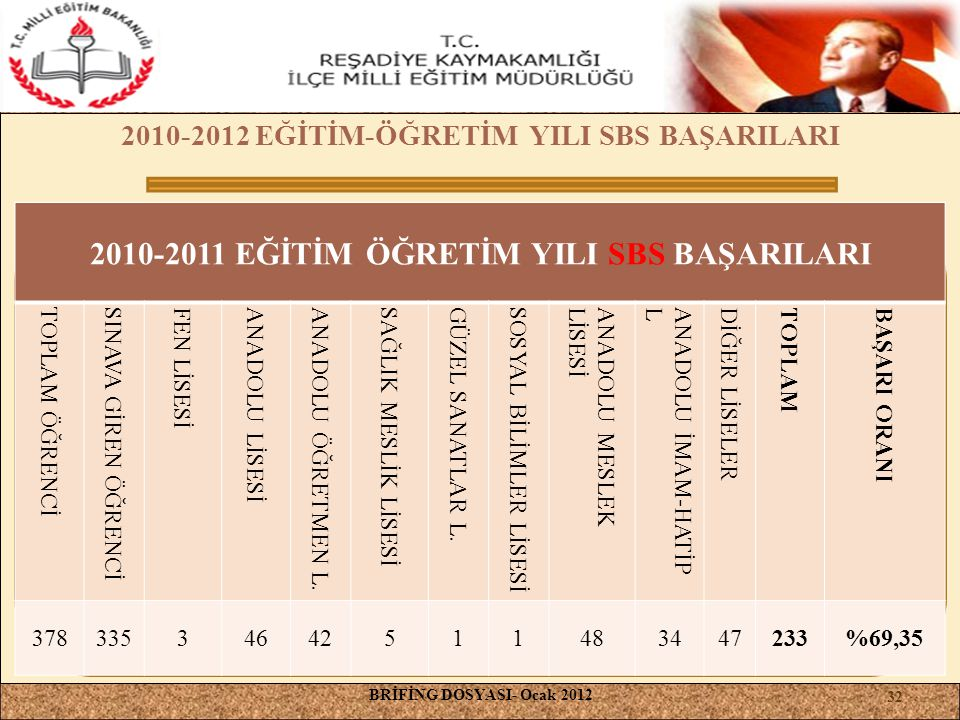 2010-2012 EĞİTİM-ÖĞRETİM YILI SBS BAŞARILARI